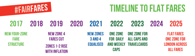 Timeline to flat fares by 2025