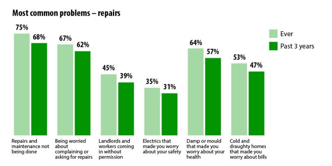 Chart - Most common problems - repairs