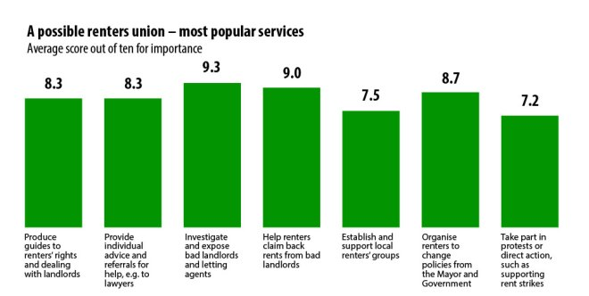 Chart - A renters union - most popular services