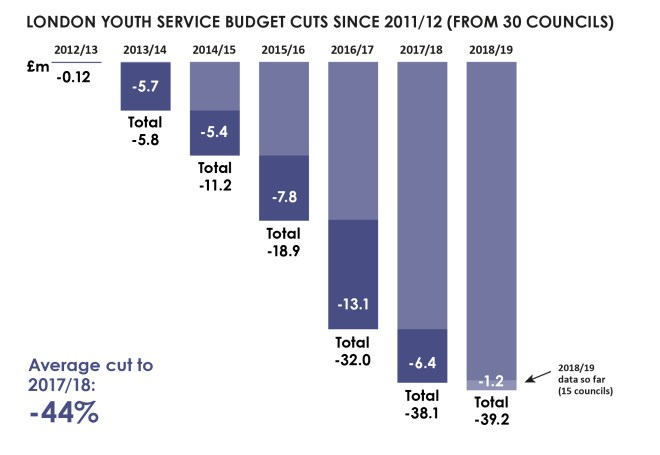 Youth service budget cuts since 2011/12