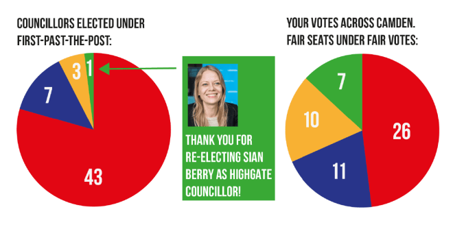 What fair votes would mean in Camden