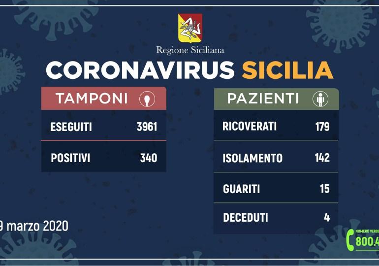 Coronavirus, 340 positivi in Sicilia. Aumentano i ricoverati a Catania: da 57 a 91