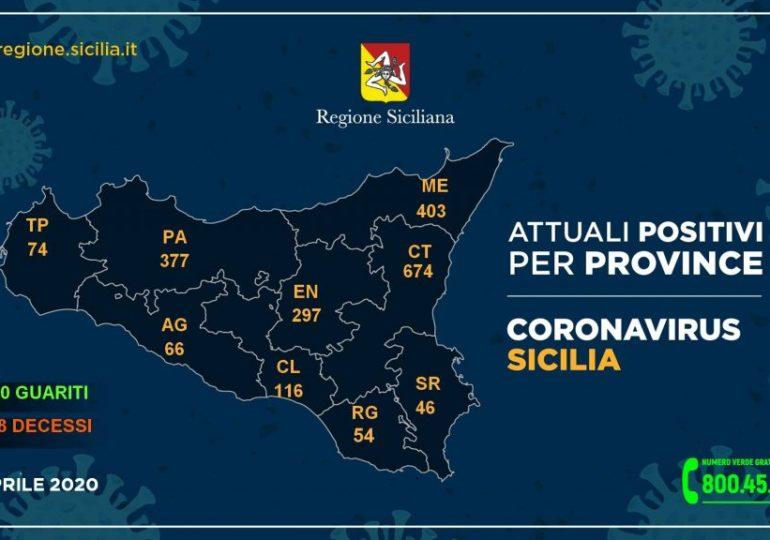 Covid-19: in Sicilia boom di guariti e diminuiscono i ricoveri