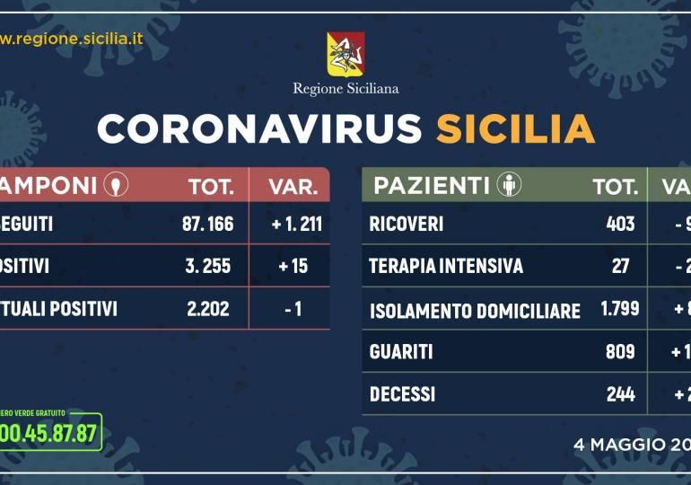 Coronavirus: in Sicilia situazione stabile