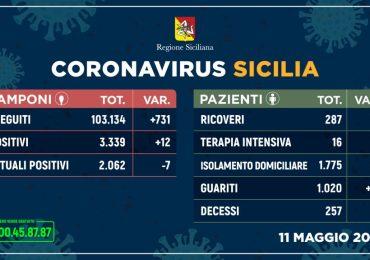 Coronavirus: in Sicilia situazione stabile. Meno tamponi, più guariti