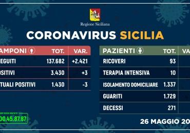 Covid-19: in Sicilia tre contagi in più e un decesso