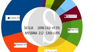 Coronavirus in Sicilia: 1.164 positivi, 33 morti. Messina ed Enna le province con l'incremento maggiore