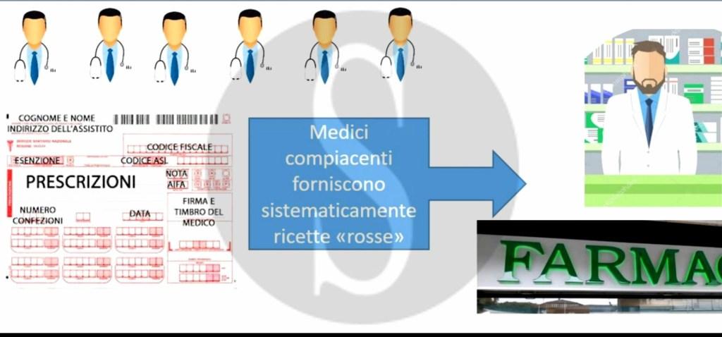 Truffa all'ASP 5 di Messina, arrestati farmacista e 5 medici di base