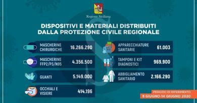 Coronavirus Sicilia, distribuiti dalla Regione oltre 29 milioni di dispositivi di sicurezza