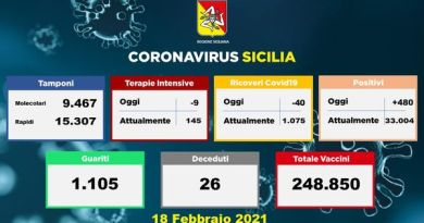Emergenza coronavirus, stabile la curva dei contagi in Sicilia: oggi 480
