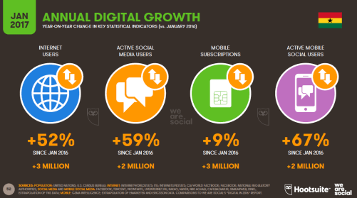Annual digital growth Ghana for business in Ghana