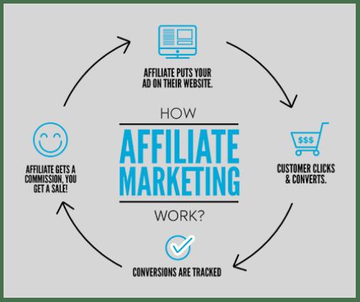 affiliate-marketing-techniques
