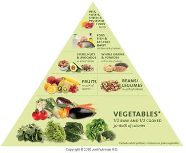 nutritarian food pyramid