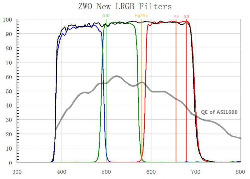 RGBL ASI1600 Filter Characteristics