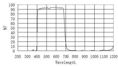 UV IR Bandwidth Graph