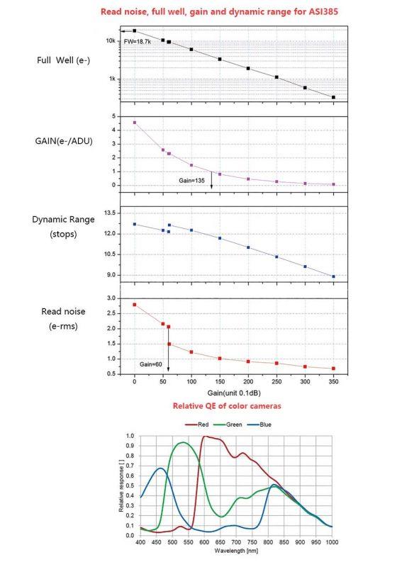 ASI385 Characteristics