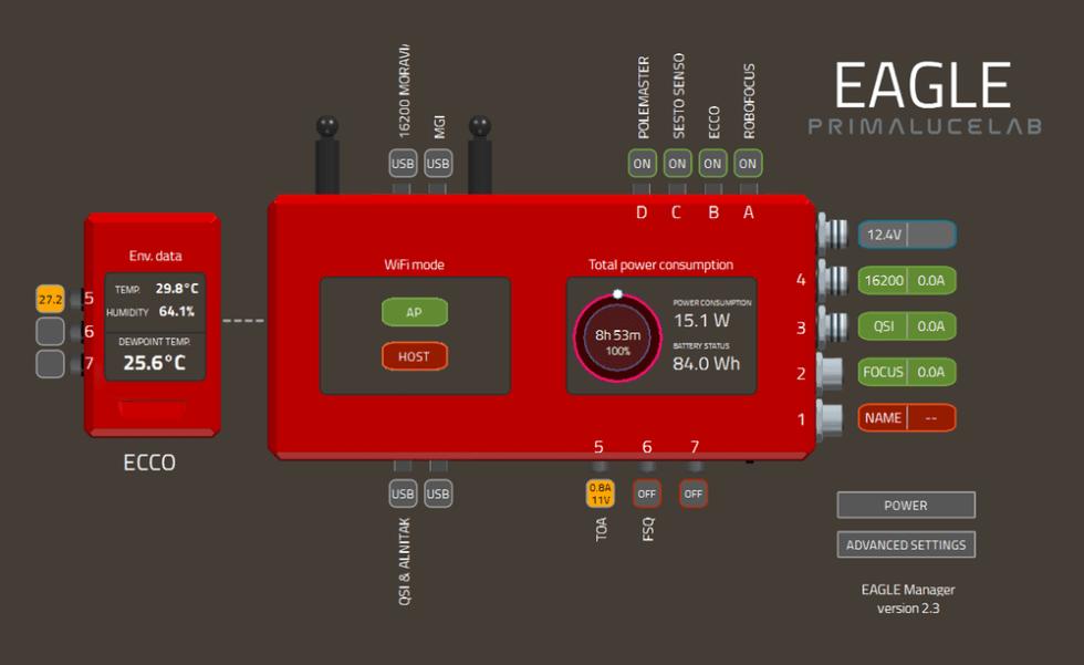 ECCO EAGLE Block Diagram