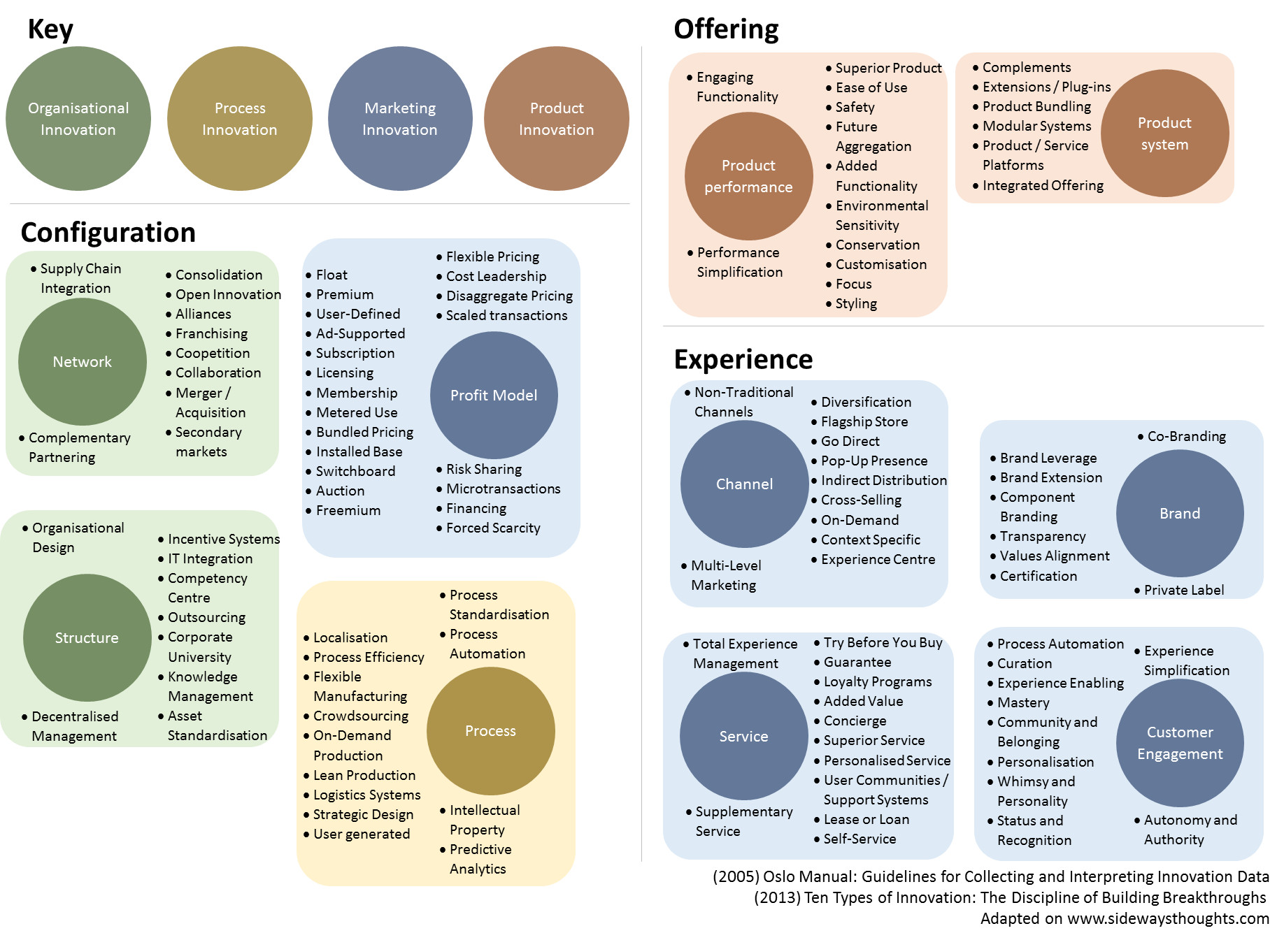 An Innovation Cheat Sheet What Where How And Why We Do