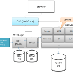Oracle Database 11g Architecture Diagram With Explanation Carrier Split Unit Wiring Fusion Applications In A Nutshell