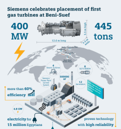 infographic siemens celebrates placement of first gas turbines at beni suef [ 2481 x 3508 Pixel ]