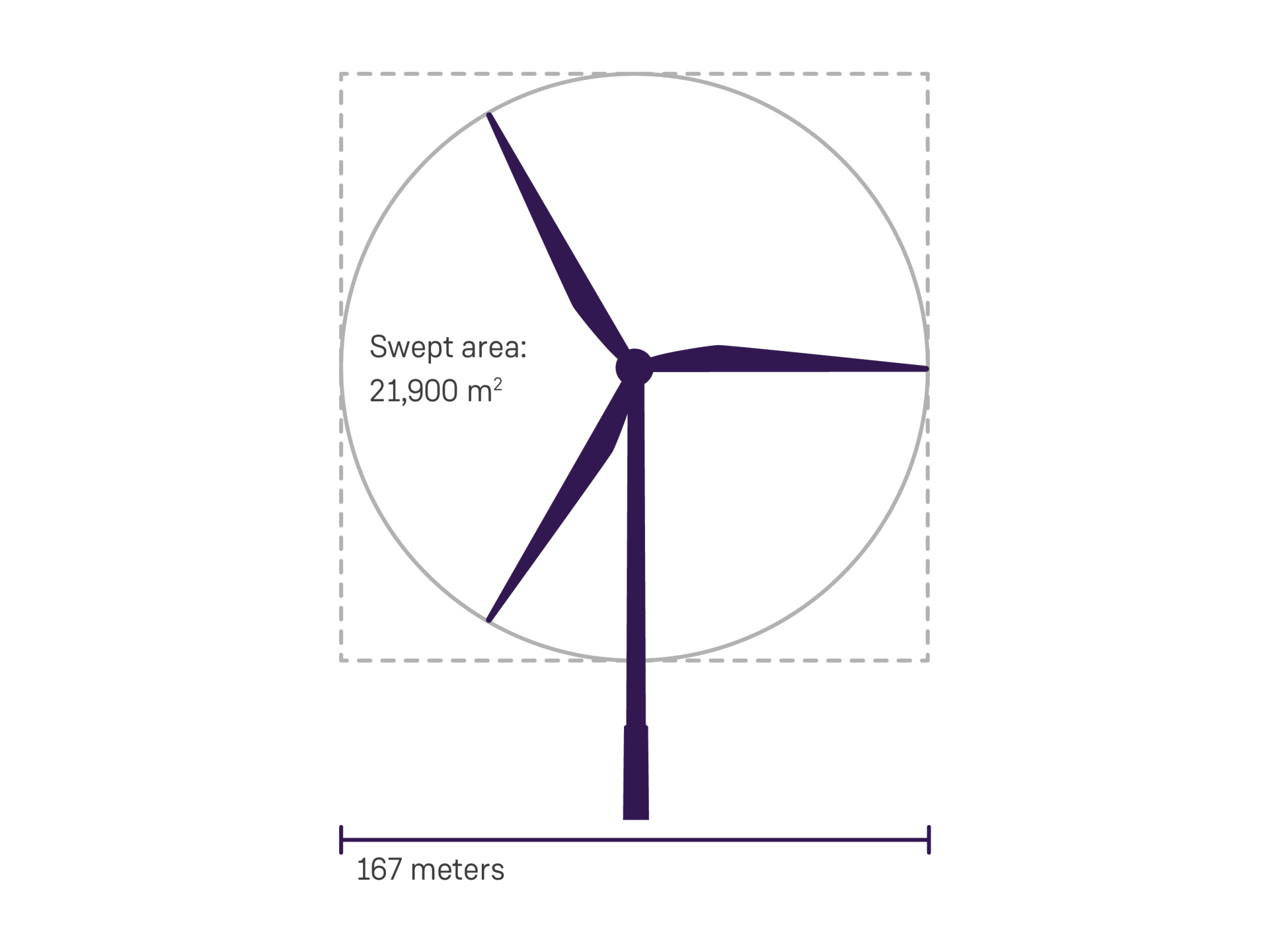 hight resolution of larger rotor diameter improves profitability for offshore projects
