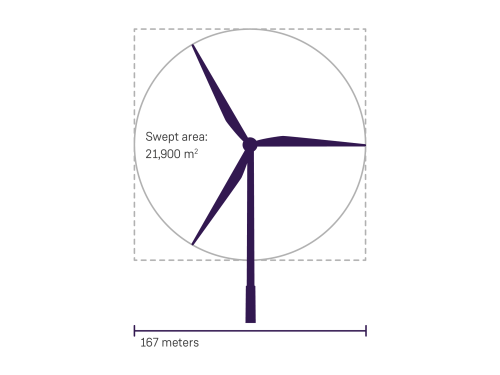 small resolution of larger rotor diameter improves profitability for offshore projects