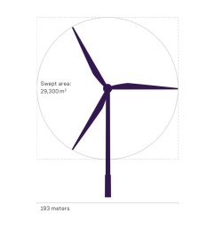 a larger rotor diameter improves profitability for offshore projects [ 1440 x 1080 Pixel ]