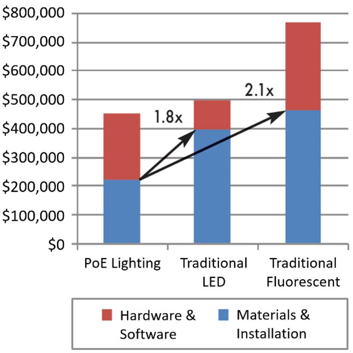 poe lighting solutions power over