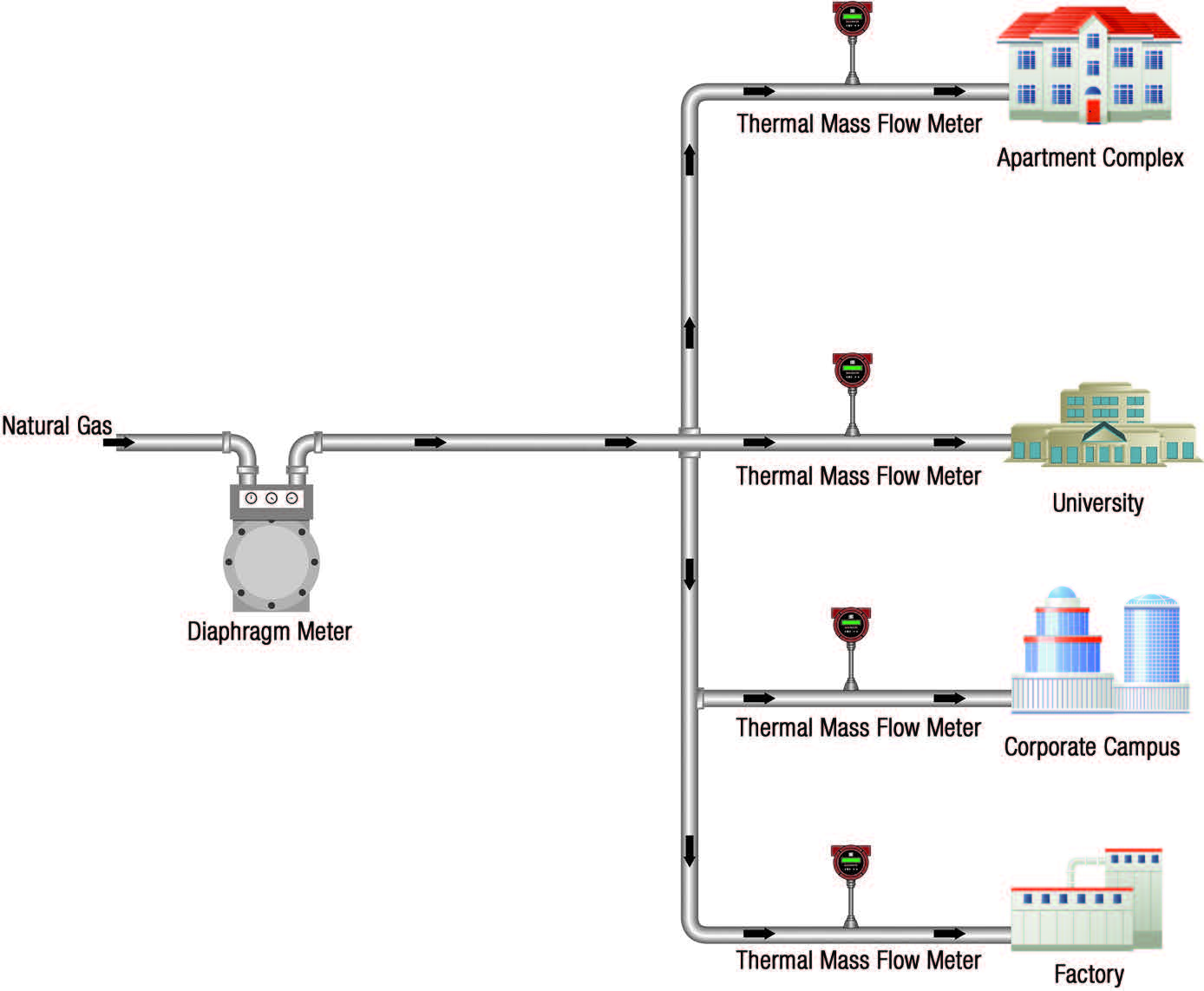 hight resolution of flow meter submetering