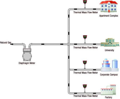 small resolution of flow meter submetering