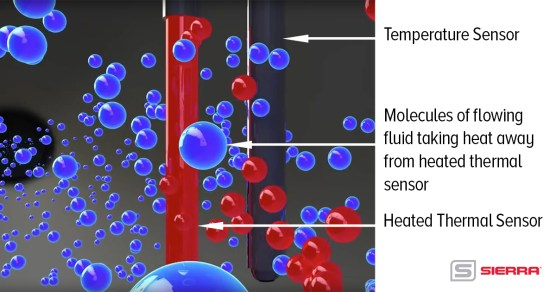 diagram of how a thermal mass flow meter sensor works