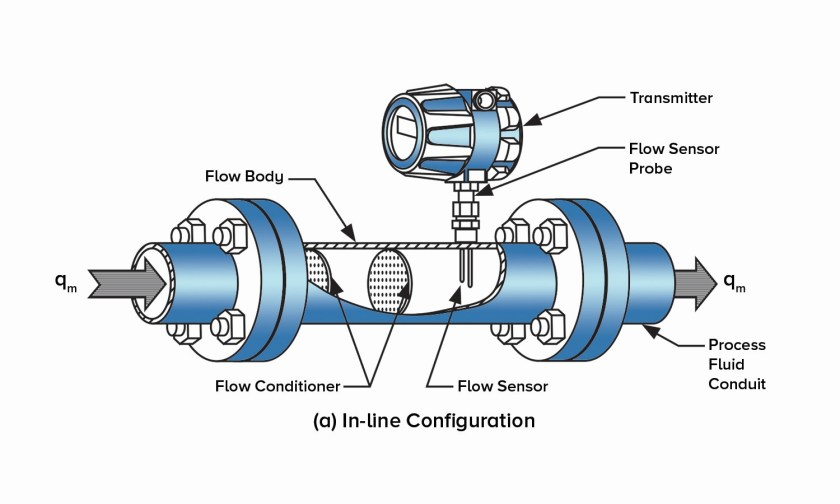 thermal mass flow meter in-line configuration diagram