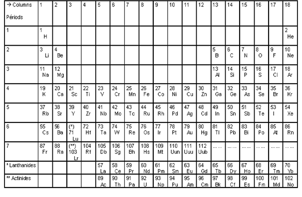 Symmetry and Asymmetry in the MENDELEEV's Periodic Table