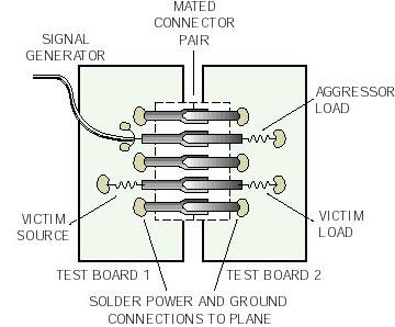 Measuring Connectors