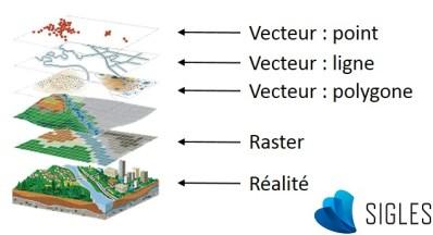 Schéma représentant des couches SIG