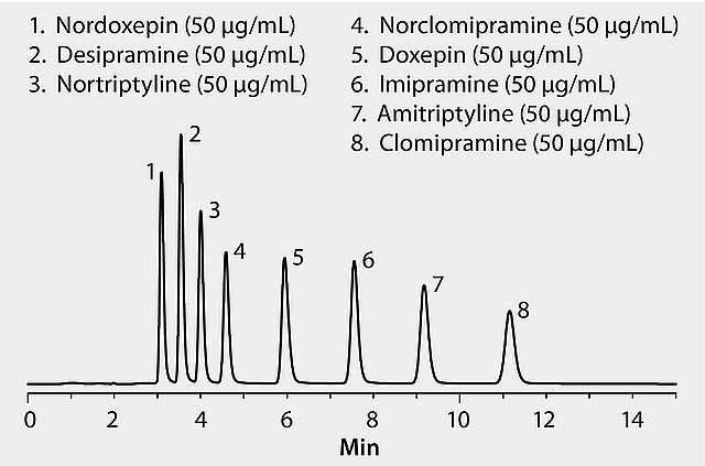 HPLC Analysis of Tricyclic Antidepressants on Ascentis® C8