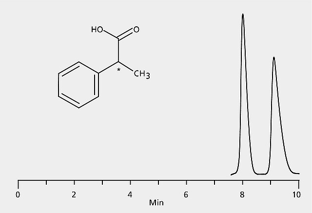 HPLC Analysis of 2-Phenylpropionic Acid Enantiomers on
