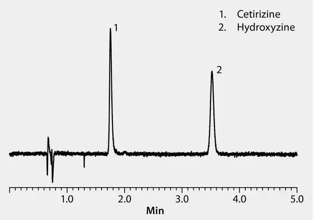 HPLC Analysis of Cetirizine and Hydroxyzine on Ascentis