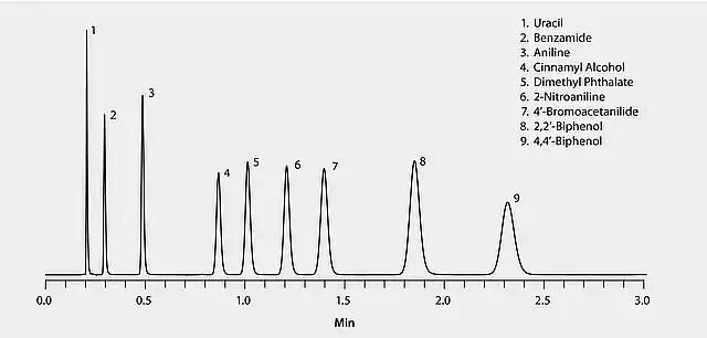 HPLC Analysis of Polar Compounds on Ascentis® Express RP