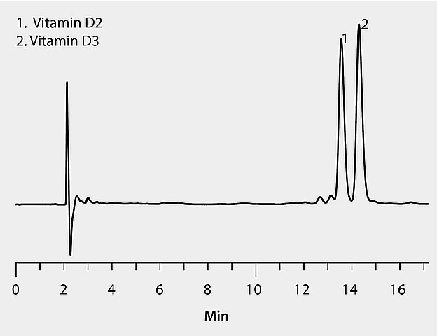 HPLC Analysis Report of Vitamin D2 and D3 on Ascentis