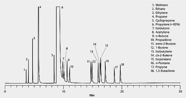 GC Analysis of Impurities in Propylene on Alumina Chloride