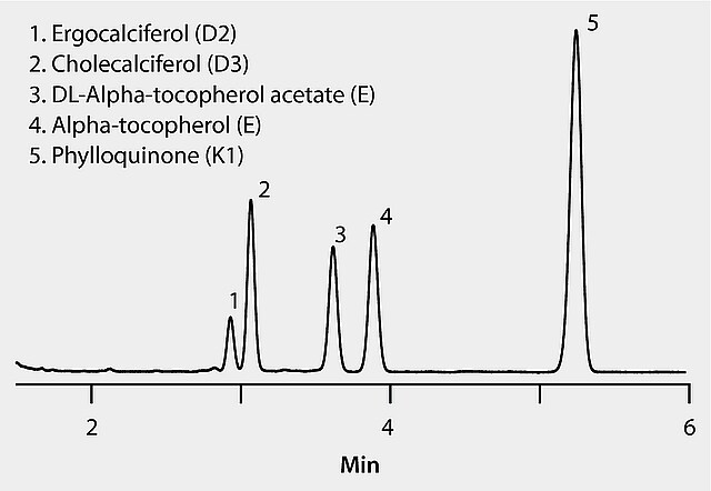 HPLC Analysis of Fat Soluble Vitamins on Ascentis® Express
