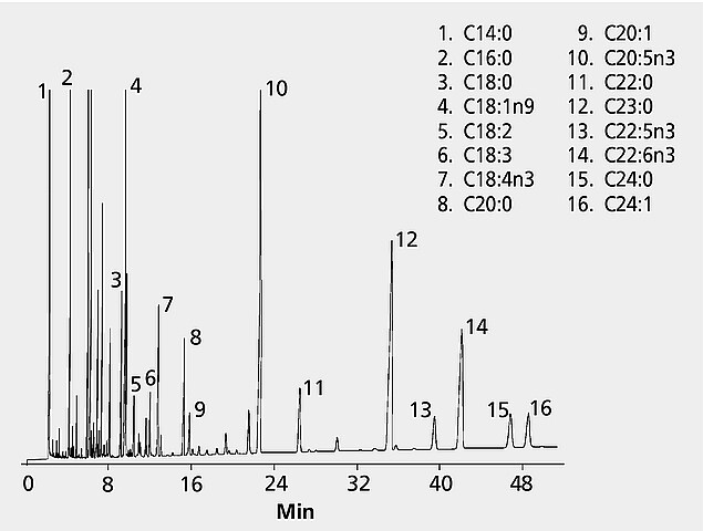 GC Analysis of Polyunsaturated Fatty Acid (PUFA) Methyl