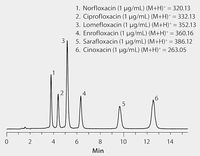HPLC Analysis of Fluoroquinolone Antibiotics on Ascentis