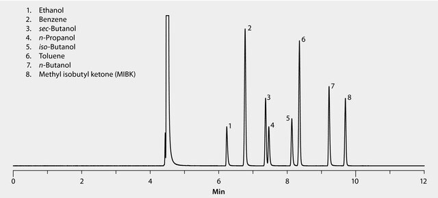 GC Analysis of Aromatics and Alcohols on SLB®-ILD3606