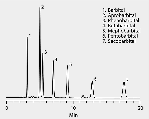 HPLC Analysis of Barbiturates on Discovery® C18