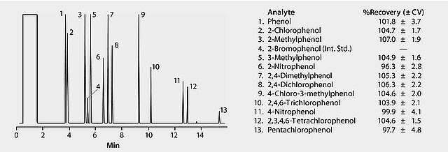 GC Analysis of Phenols in Water on a 5% Phenyl Column