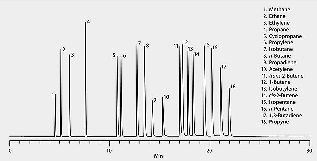 GC Analysis of C1-C5 Hydrocarbons on Alumina Sulfate PLOT