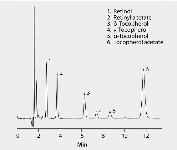 HPLC Analysis of Vitamins, Fat Soluble (A and E), on
