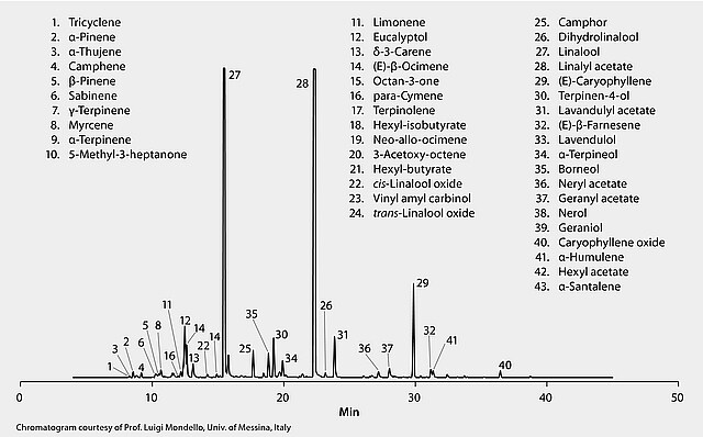 GC Analysis of Lavender Flower Essential Oil on SLB®-5ms